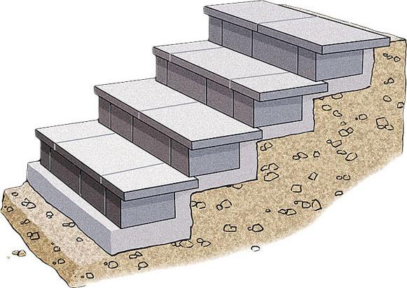 Как сделать бетонный фундамент под крыльцо?